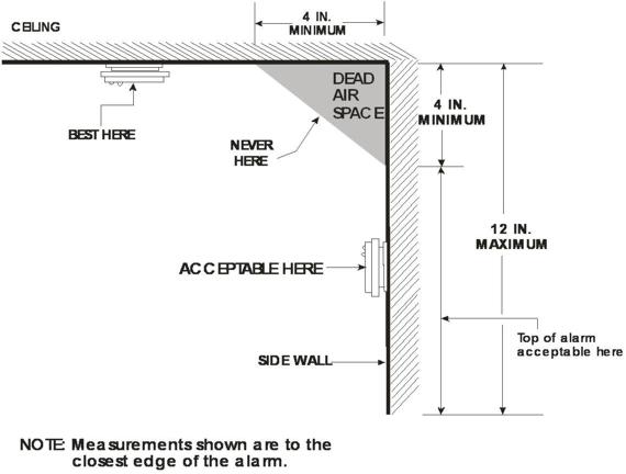 smoke alarms a good requirement of the 2006 international rh studythecode com smoke alarm wiring diagram smoke detector wiring code